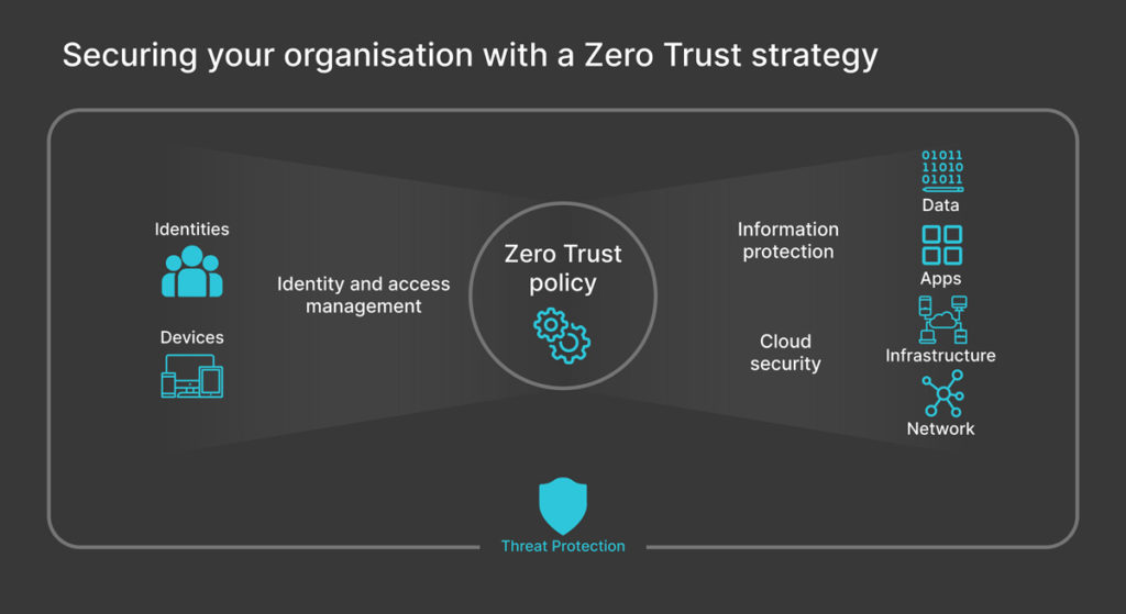 A zero-touch security model simply assumes one thing. You trust no-one and no device. Putting a little more context into this, we have three principles. Verify Explicitly. Always authenticate and authorise based on all available data points, including user identity, location, device health, service or workload, data classification, and anomalies. Use least privileged access. Limit user access with just-in-time and just-enough-access (JIT/JEA), risk-based adaptive polices, and data protection to help secure both data and productivity. Assume breach. Minimise blast radius for breaches and prevent lateral movement by segmenting access by network, user, devices, and app awareness. Verify all sessions are encrypted end to end. Use analytics to get visibility, drive threat detection, and improve defenses.
