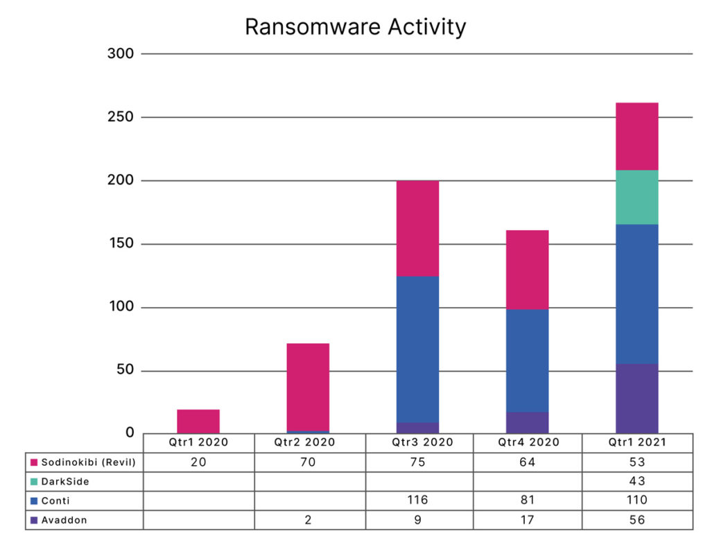 We have known that ransomware is maintaining its position as a leading threat, and projections were that after the initial increase in activity following the COVID led disruptions, that it would continue to grow in 2021.